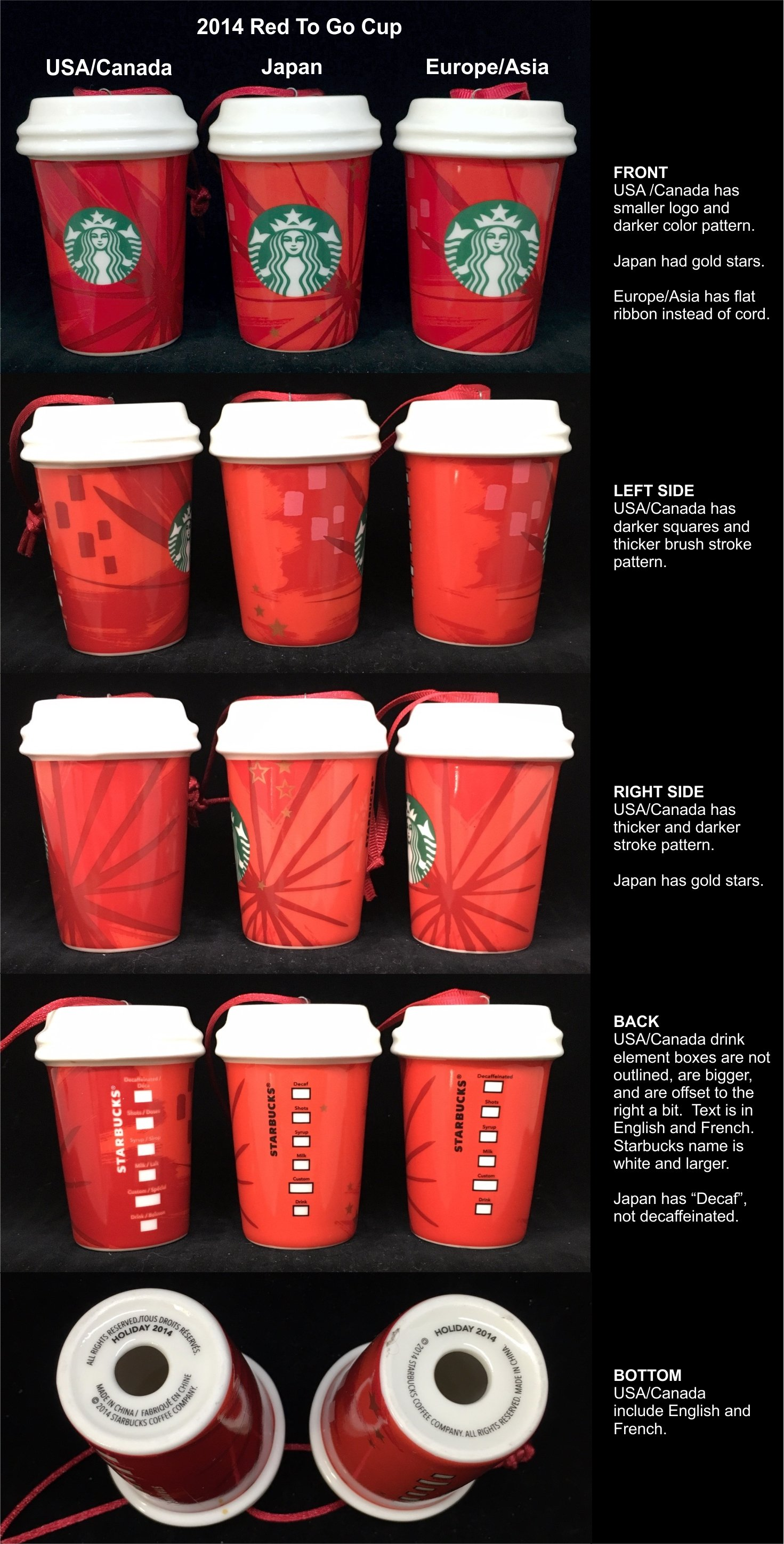 2014 Red To Go Cup Comparison